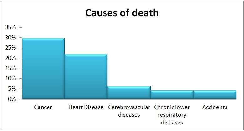 Causes_of_Death_Canada_1