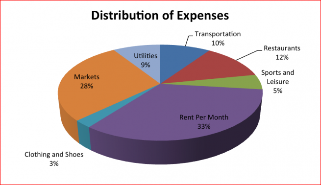Distribution_of_expenses