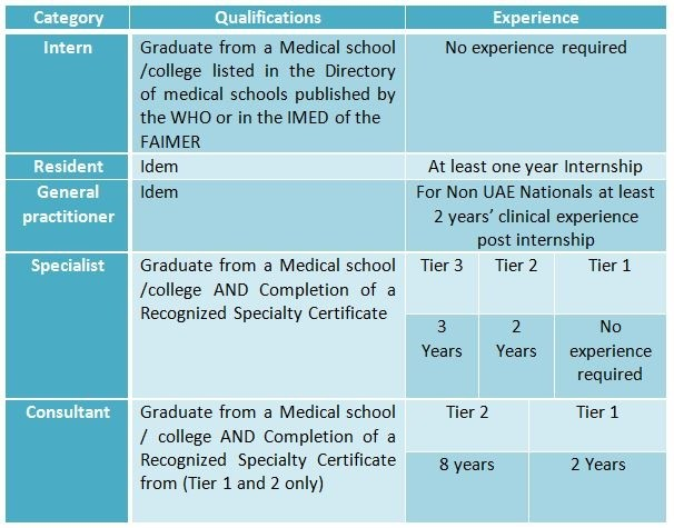 Medical Registration in the UAE - Medic Footprints