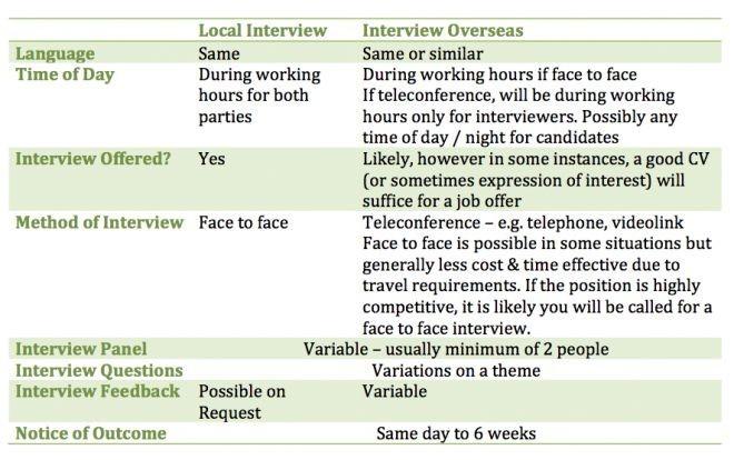local-international-interview-comparison