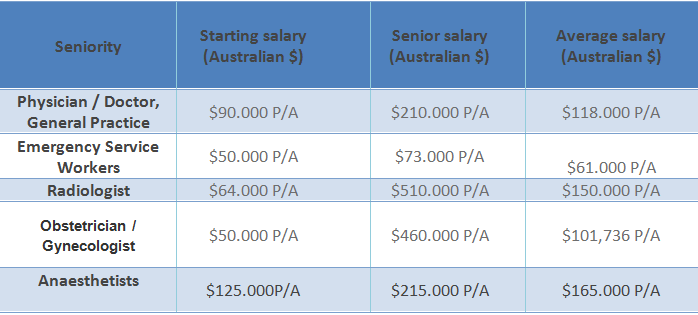 salary_doctor_australia_alternative_medical_careers_medicfootprints