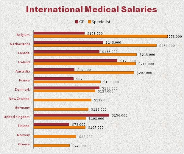 13 highest paying countries for doctors - medic footprints, Sphenoid